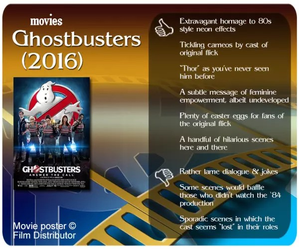 It's not as bad as everyone thought it would be. But Ghostbusters (2016) is unlikely to enjoy the same success its predecessor had.