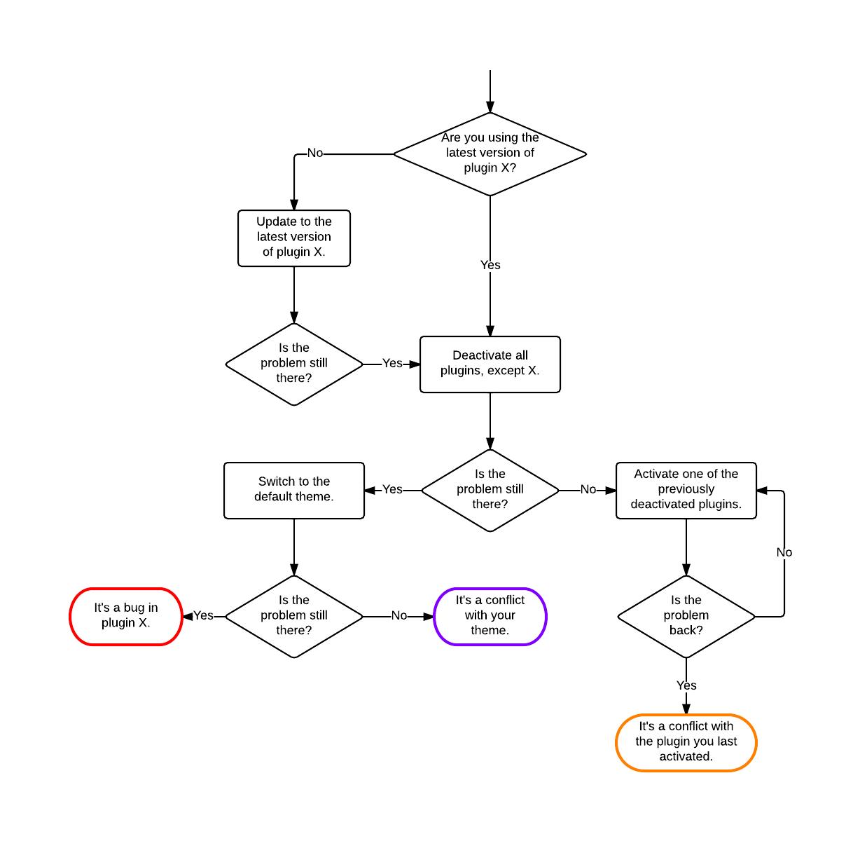 email flow diagram tecumseh engines lawn mower wordpress plugin troubleshooting flowchart