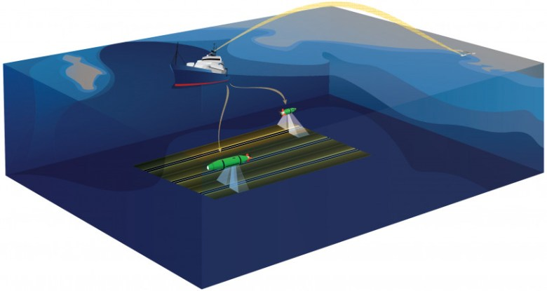 Graphic showing an AUV scanning the seafloor and relaying information to a research vessel