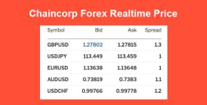 Chaincorp Realtime prix Forex
