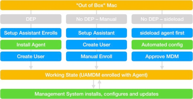 Deployment Workflows from an out-of-box Mac