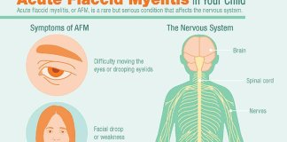 Acute Flaccid Myelitis Symptoms