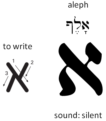 Scriptureworkshop