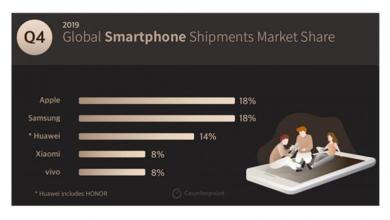 Photo of სმარტფონების მწარმოებელი 5 ყველაზე პოპულარული კომპანია ექსპერტების აზრით