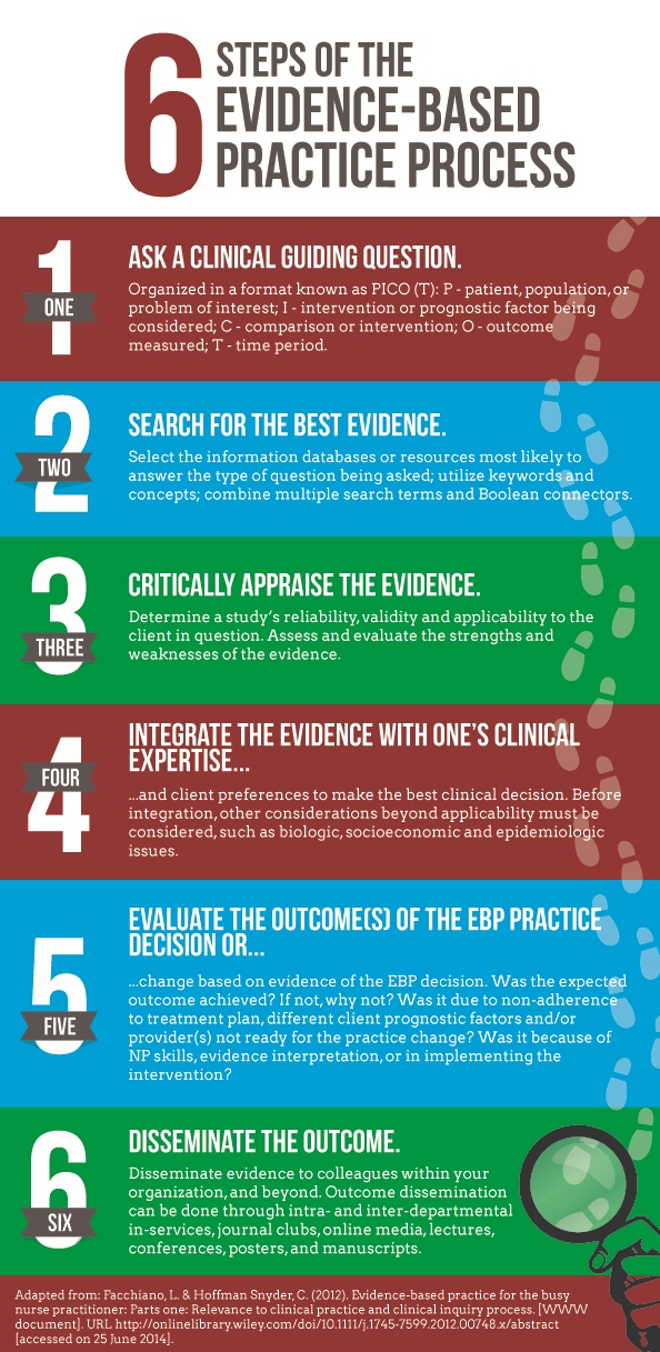 Make These 6 Steps Of Patient Care A Priority Infographic