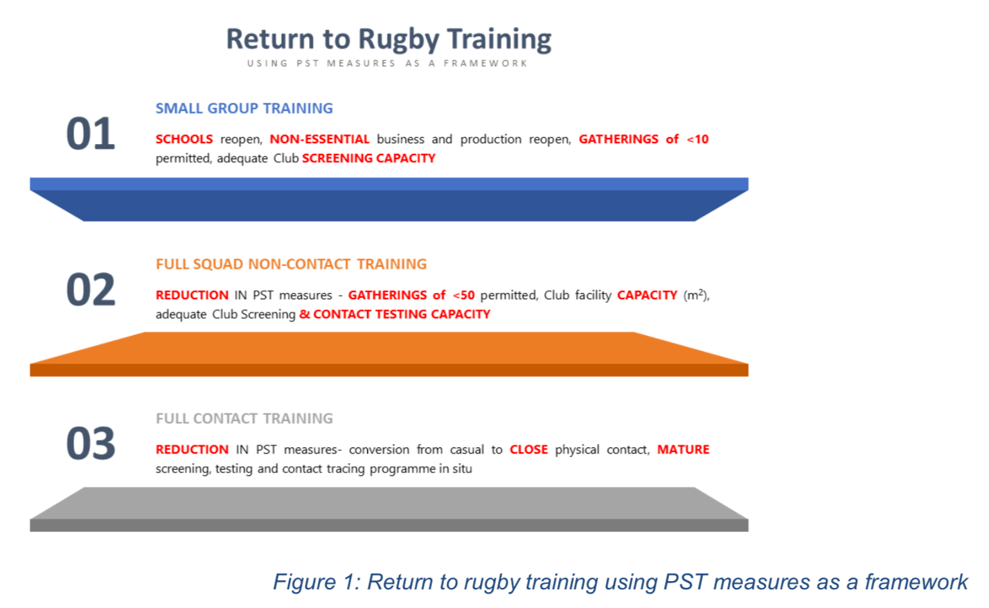 World Rugby publishes COVID-19 return to rugby guidelilines