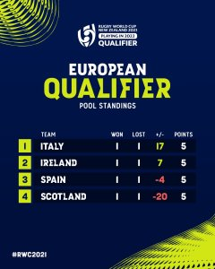 Rugby World Cup 2021 European Qualifiers