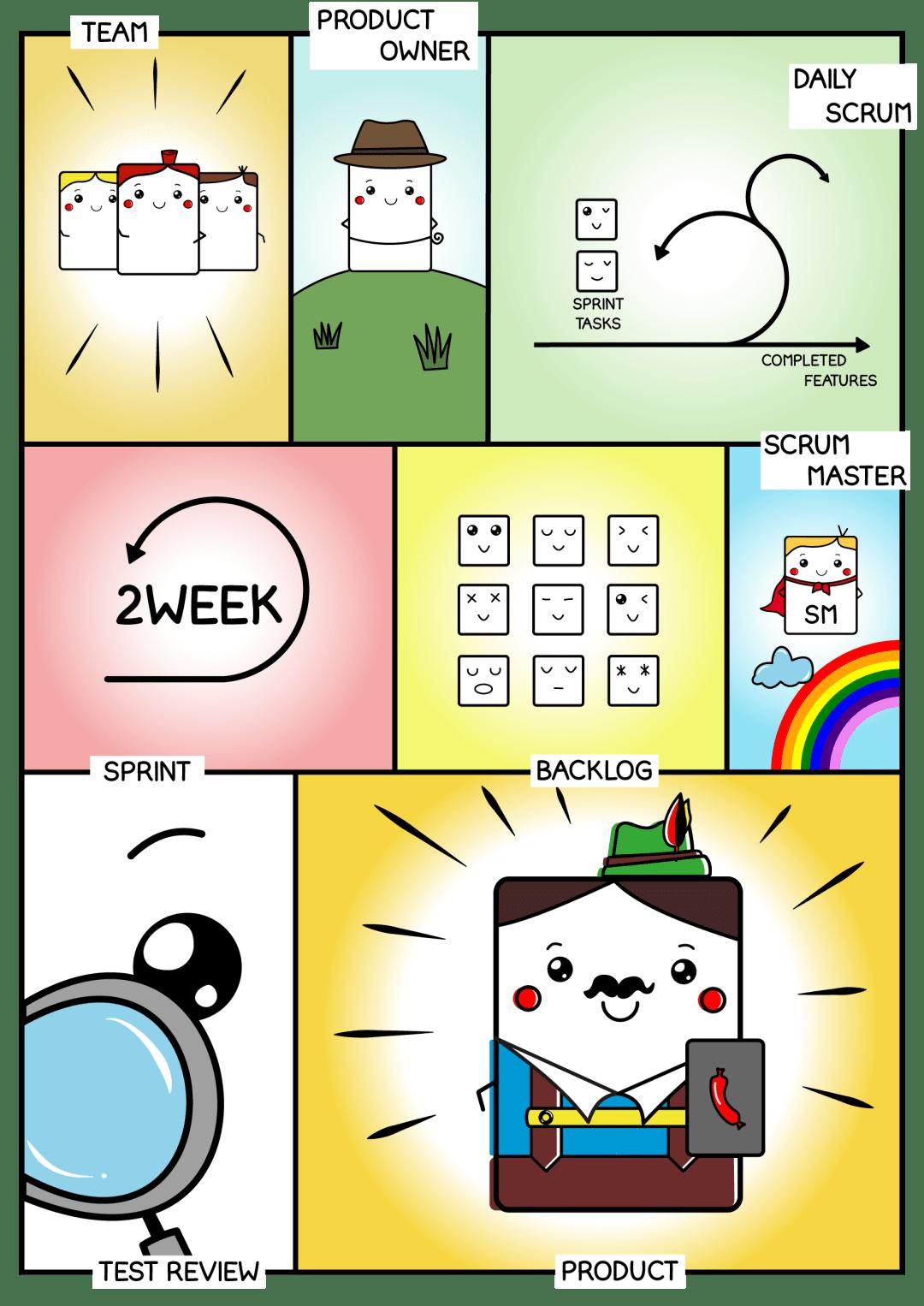 Scrum guide Workflow