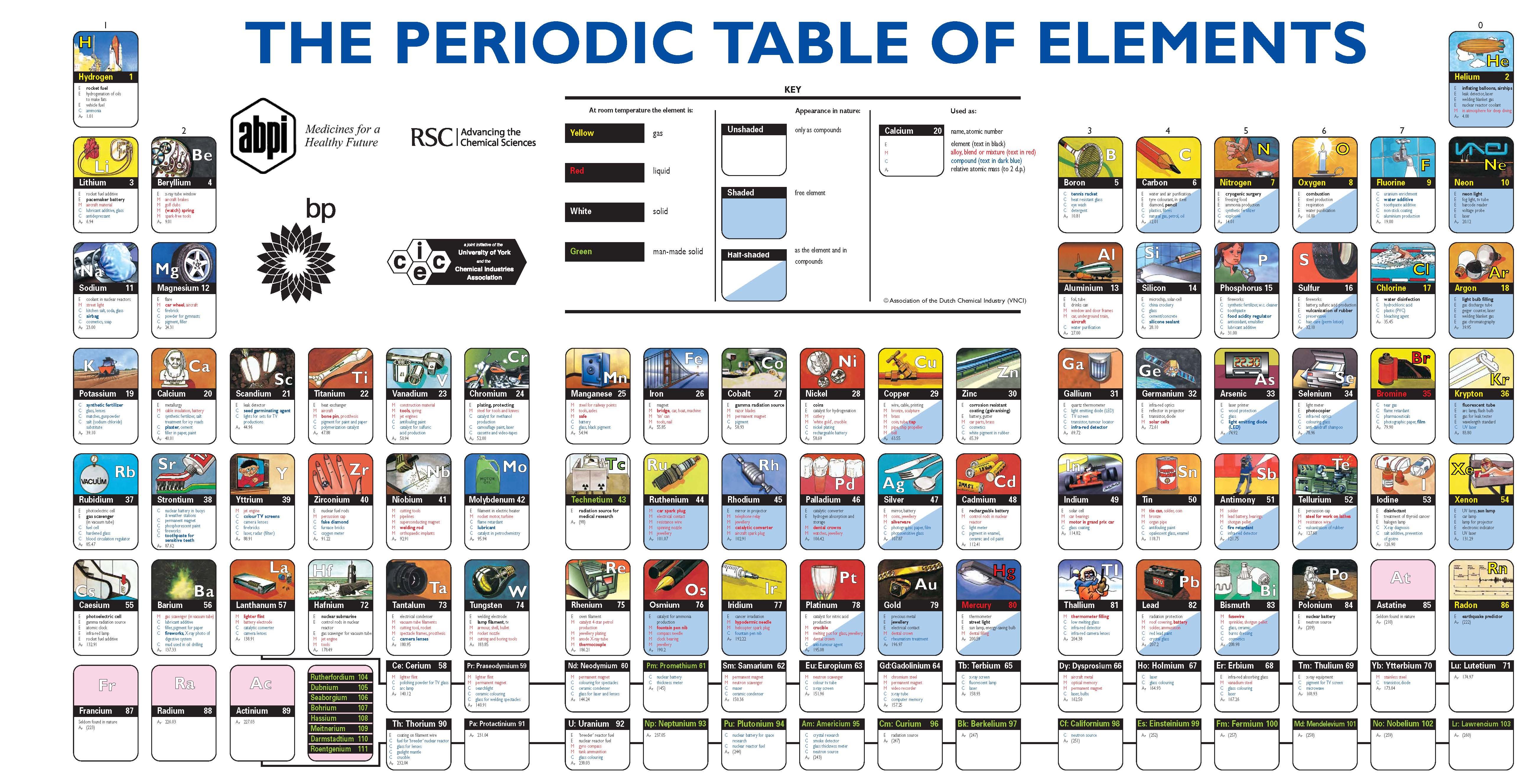 Periodic Table Elements Amp Their Real World Use The