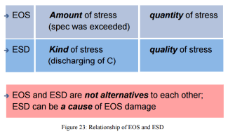 Relationship between EOS and ESD
