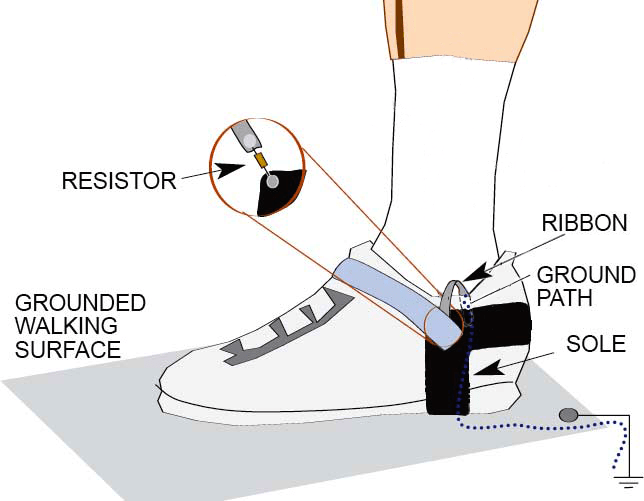Structure of a Foot Grounder