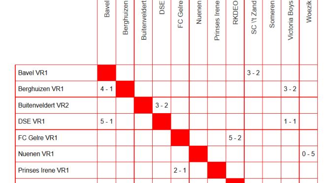 Nieuw: uitslagenmatrix op teampagina