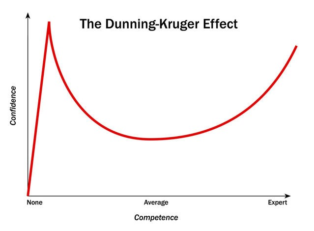 Training Fundamentals The Dunning Kruger Diver Scuba