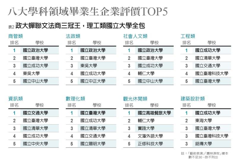 你想知道的企研所排名就在這裡! | 東吳企管系blog