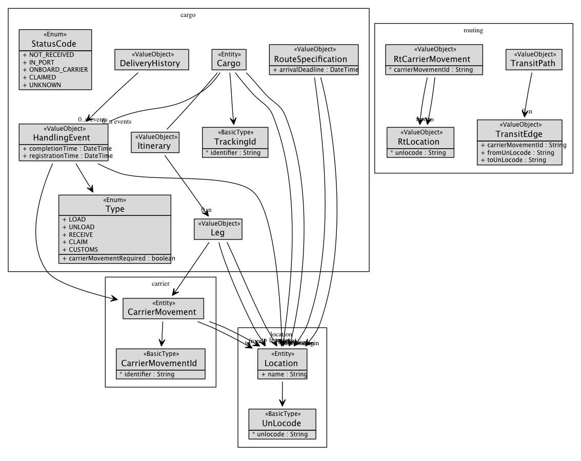 DDD Sample