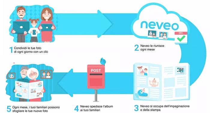 Neveo app