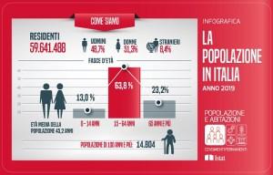 Istat famiglie italiane