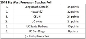 Big West PreSeason Poll