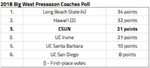 Big West PreSeason Poll