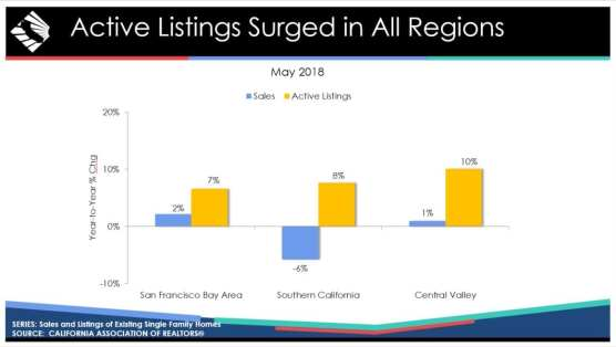 May 2018 California home sales, per California Association of Realtors.
