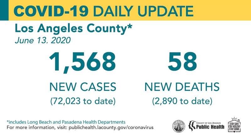 Scv News Saturday Covid 19 Roundup 72 023 Cases Countywide 2 755 Scv Cases Scvnews Com