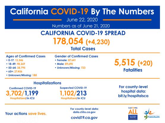 california covid-19 cases monday june 22