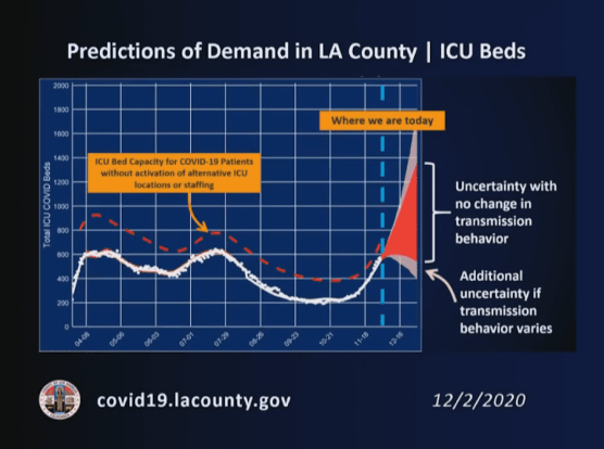 L.A. County ICU Beds