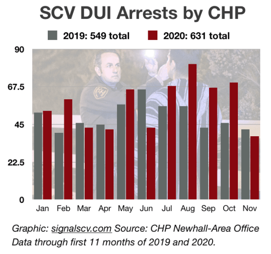 2020 dui arrests