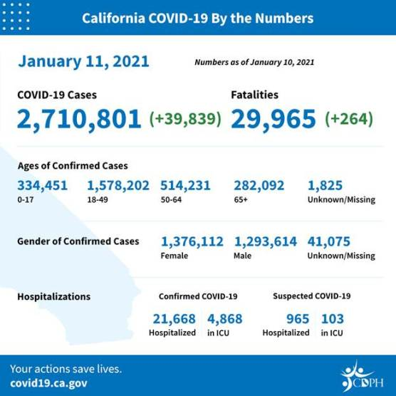 covid-19 roundup california cases monday jan 11 2021