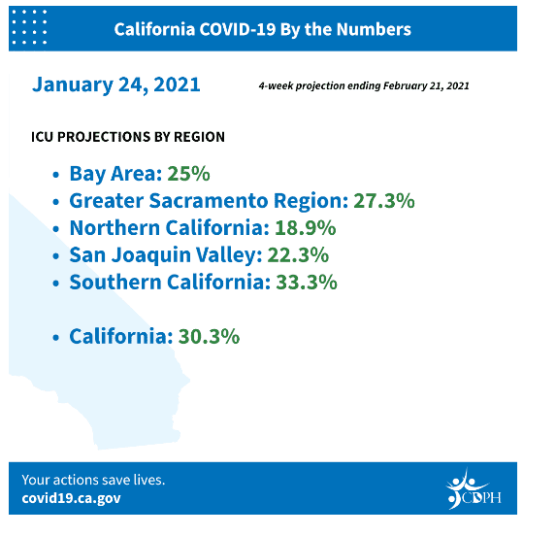 covid-19 roundup wednesday jan 27 california data points icu projections