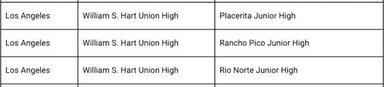 Hart District Junior High Schools 2021 California Distinguished Schools