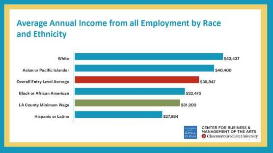 wage disparities arts and culture