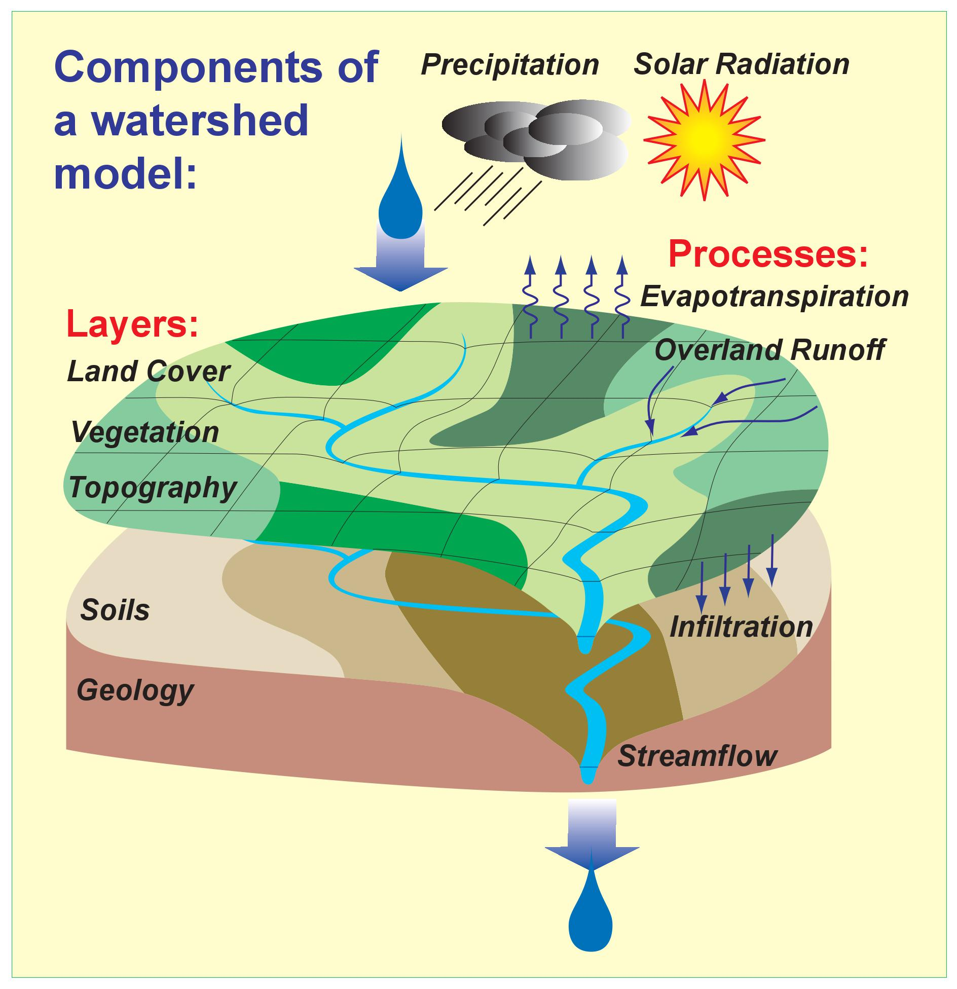 Components Of Watershed Model Field Notes