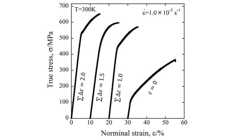 Development of the world's strongest magnesium alloy