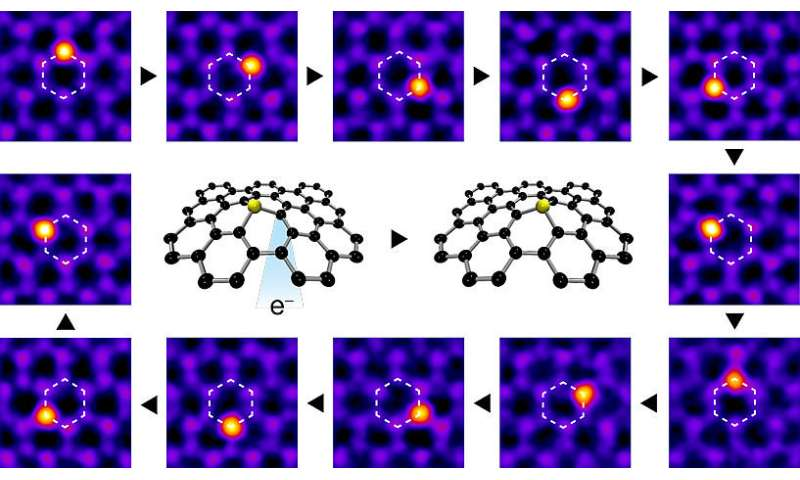 manipulating single atoms with