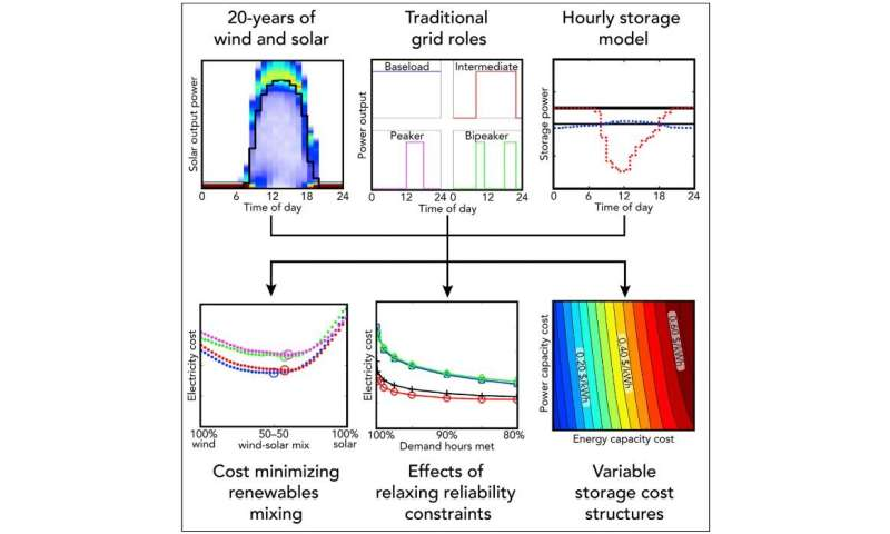 how much energy storage