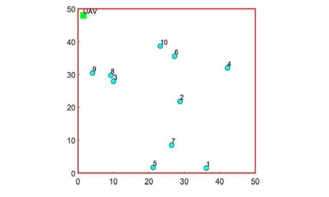 Designing UAV trajectories for energy minimization