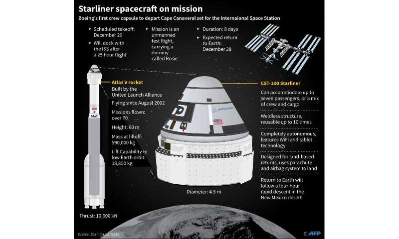 Starliner spacecraft mission