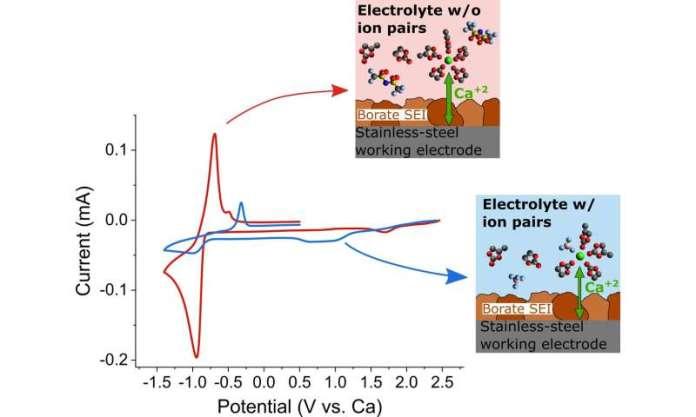 Borate-based passivation layers enables reversible calcium batteries