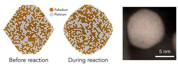 Scientists focus on pairs of atoms that increase the activity of a catalyst
