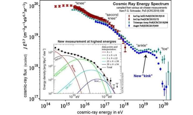 A new feature has been found in the energy radiation spectrum of the most powerful particles in the universe