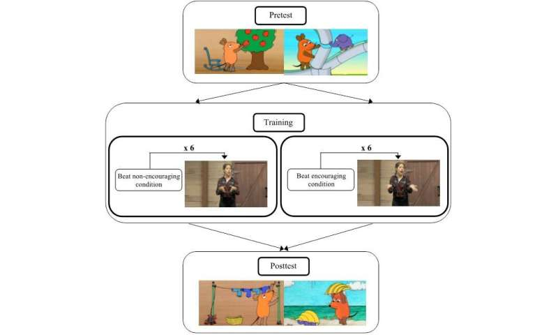 Children improve their narrative performance with the help of rhythmic gestures