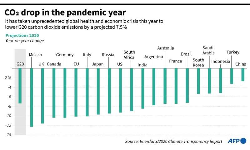 2020 emissions: precedent-setting or bucking the trend? CO2 drop in the pandemic year