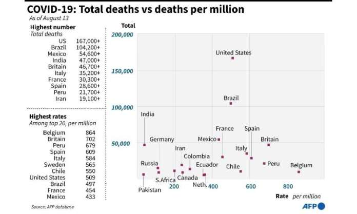 Countries with the highest coronavirus death tolls, and their respective death rates