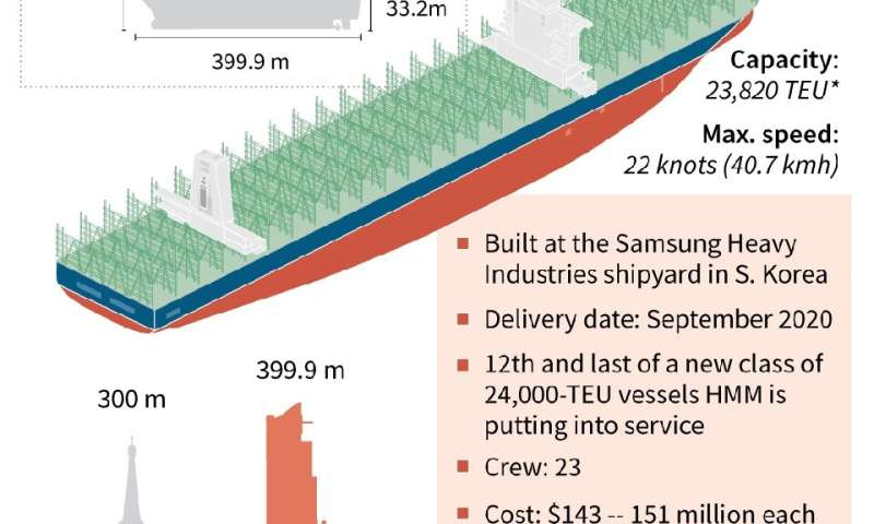 World's biggest container ships take shape in South Korea