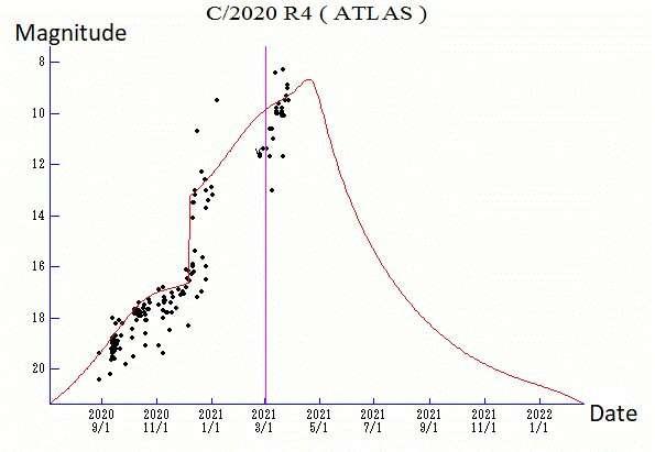 धूमकेतु R4 ATLAS को पकड़ें क्योंकि यह पृथ्वी के पास है