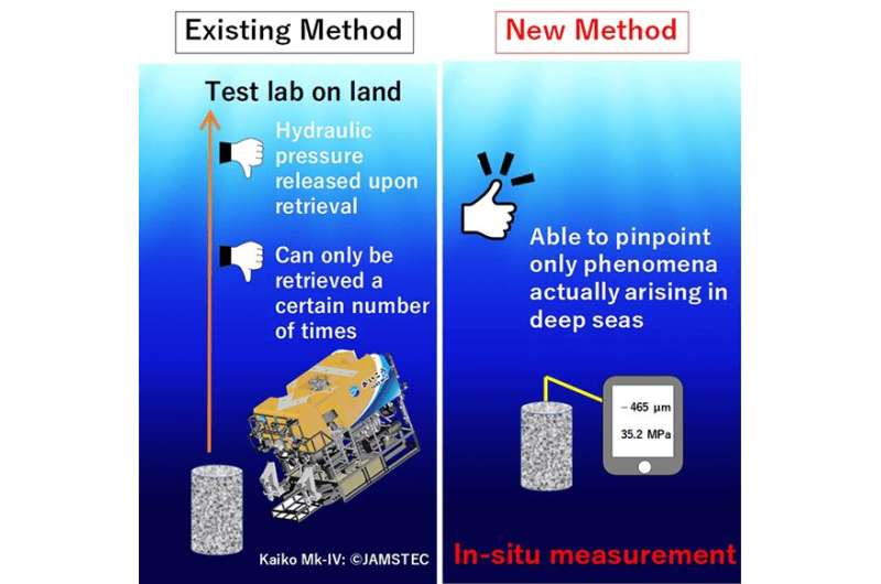 First-ever in-situ measurement of mechanical properties of hardened cement mortar in deep sea