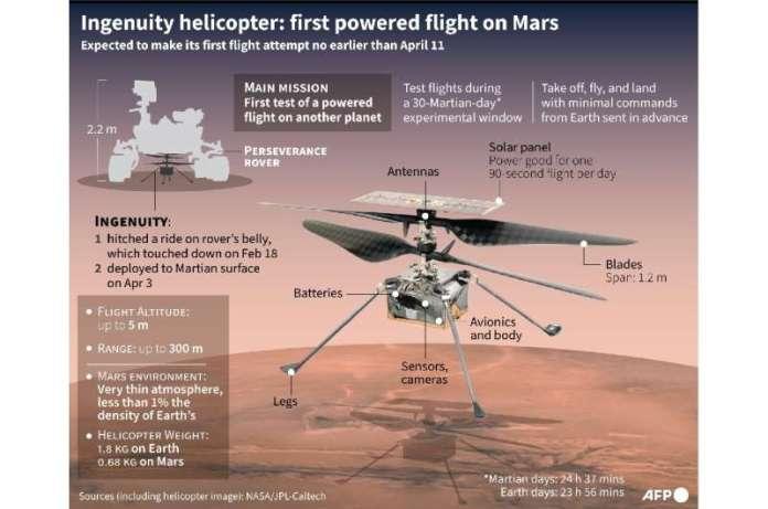 Ingenuity हेलीकाप्टर: मंगल पर पहली संचालित उड़ान