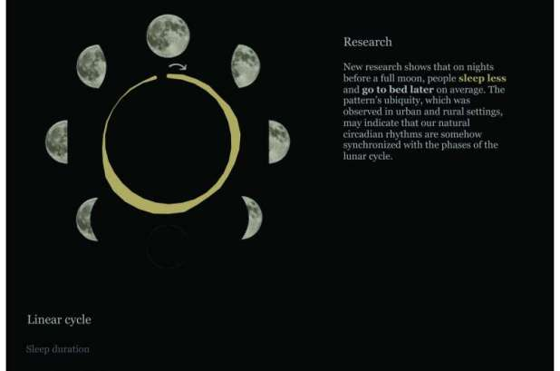 The nights before the full moon, people fall asleep later and sleep less, the study suggests