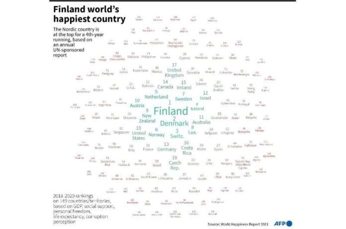 विश्व सुख रैंकिंग